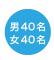 男40名女40名