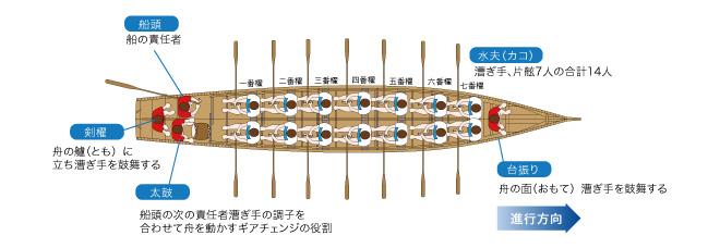 櫂伝馬の仕組み